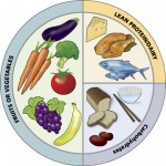 Diet and Nutrition for Cancer Patients